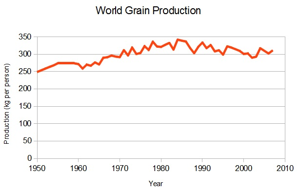 Global Grain Production 1050-2007